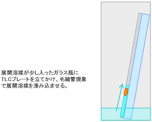 層 原理 薄 クロマト グラフィー